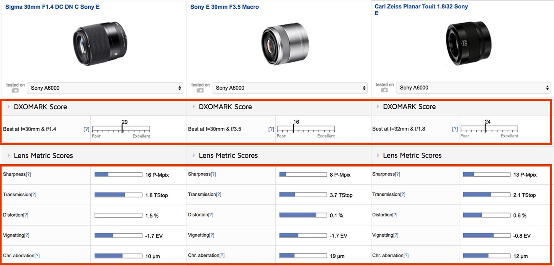 SIGMA 30mm F1.4 DC DN_比較2