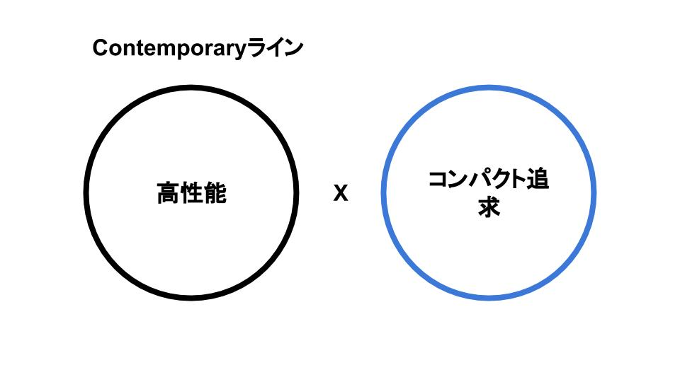 SIGMA Contemporaryライン