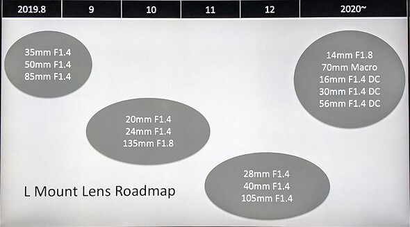 sigma-lens-roadmap