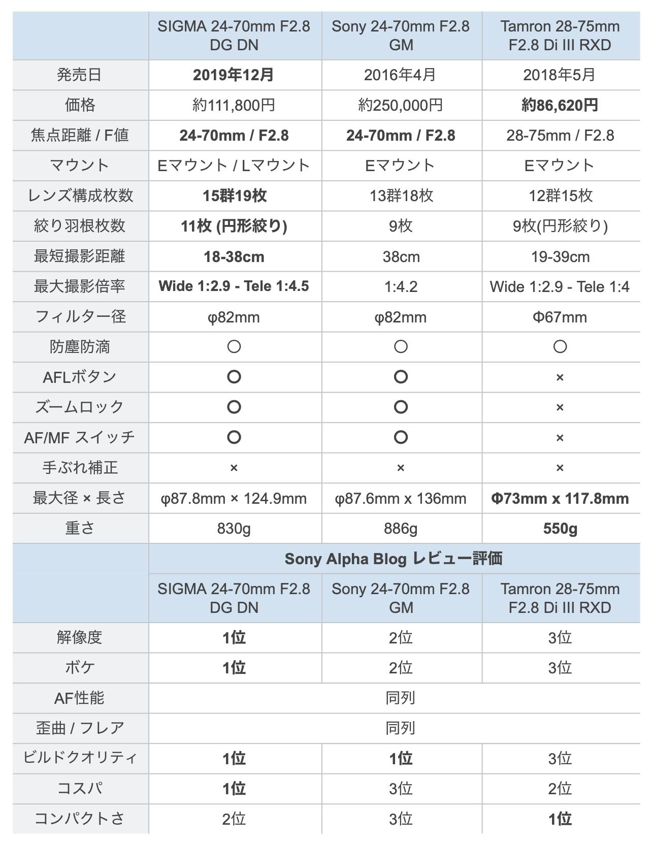 比較 SIGMA 24-70mm F2.8 DG DN Art